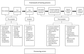 test result communication in primary care a survey of current