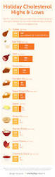 a cholesterol cheat sheet for your holiday feast high