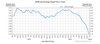 average gas price lower gas prices mean more deaths on the road huffpost