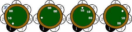 Big Blind Small Blind Poker Dealer Button Rules And Help Home Poker Tourney