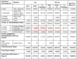 maruti suzuki india posts best ever domestic sales for april 2017