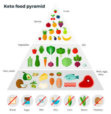 ketosis in perspective thinking twice about the keto diet fad
