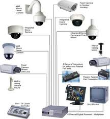 Cctv System Circuit Television Systems Cctv Systems Closed Circuit