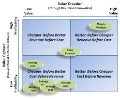 Map Performance 3 Rules For Superior Performance U2013 A Delivery Innovation