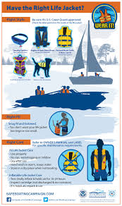 do you have the right life jacket infographic wear it