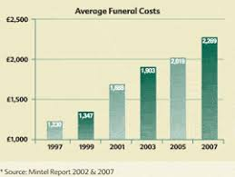 funeral cost what are the advantages of using prepaid funeral plans