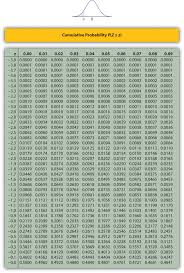 Normal Standard Table 5 3 Probability Computations For General Normal Random Variables