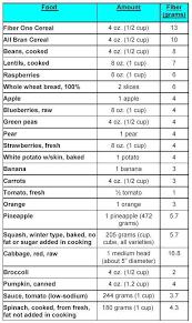 84 best diverticulitis diet images on pinterest diverticulitis