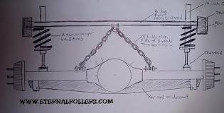 standard chain bridge eternal rollerz c c international