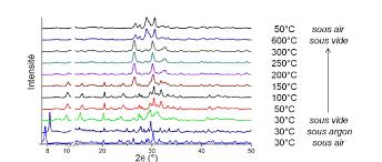 temp ature id le chambre figure iv 30 diagrammes de drx montrant l évolution de la phase