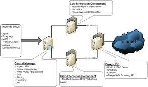 www architecture honeyspider network 2 architecture of hsn1