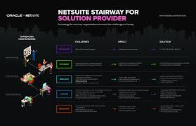 netsuite suitesuccess for solution provider