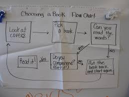 Multi Flow Map Sbs Thinking Maps Westminster Public Schools Wiki