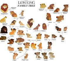 the lion king family tree by y2jenjenn on deviantart