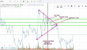 pattern of analysis bearish triangle aban stock market analysis