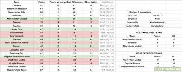2017 2018 premier league table oc gameweek 6 premier league table 2017 18 if the remaining