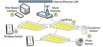 where wireless lighting is headed