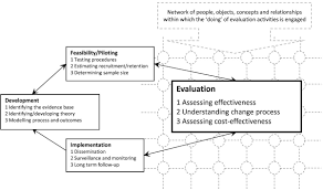 the practice of u0027doing u0027 evaluation lessons learned from nine