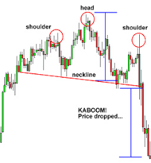 pola pattern adalah chart pattern head and shoulder