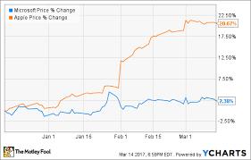 microsoft stock battle of dividends apple inc vs microsoft the motley fool