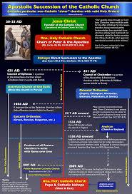 apostolic succession of the catholic church holy orders