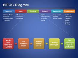 six sigma presentation template sipoc diagram for six sigma