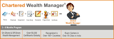 wealth management course certification aafm reviews real