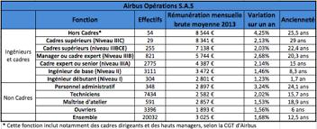 travaux de bureau salaire polémique sur les salaires à airbus que gagnent vraiment les