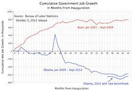 jobs under obama administration net jobs under obama 2013