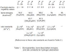 Bond Energies Table Ii Bond Polarities Bond Dissociation Energies And Rate