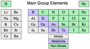 N On The Periodic Table Chapter 4 The Periodic Table Chemistry With At Notre