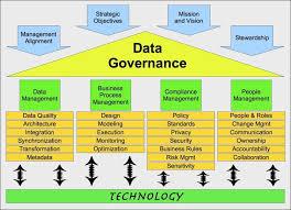 nailing down data governance strategy development vimal mani
