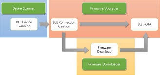 android ble ble fota android library software structure sevencore blefota