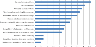 a survey of social support for exercise and its relationship to