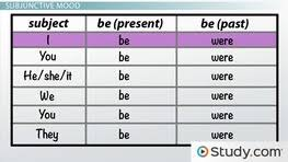 gerunds verbs that end in ing video u0026 lesson transcript