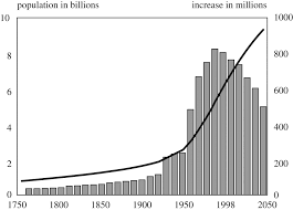 population policies programmes and the environment