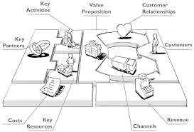 Simple Business Model Template Innovate Your Events Through The Business Model Canvas By Djstomp