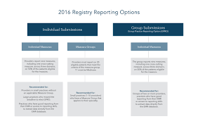 pqrs registries what are your 2016 pqrs registry reporting options