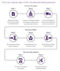 Export Power Of Attorney Form by Customs Documentation Basics For Importers U2013 Fedex France