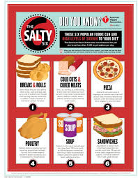 processed food junk food salt sugar additives