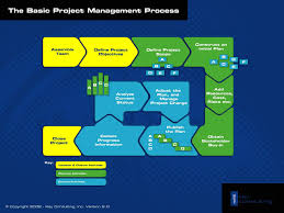 project management study manual free project management templates key consulting