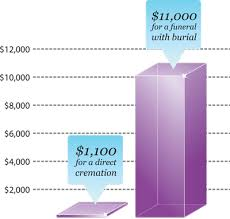 funeral homes prices what does cremation cost neptune society