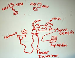 how to add your own external gps antenna