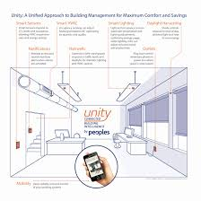 smart lighting control systems elegant unity connected building intelligence by peoples electric bines