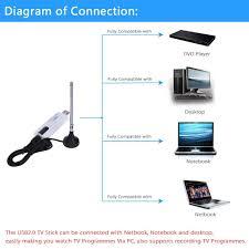 digital hdtv dvd wiring diagram lincoln 7 pin wiring diagram ansul