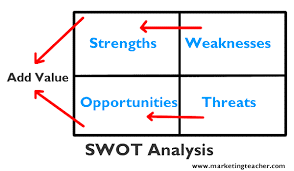 swot analysis gif
