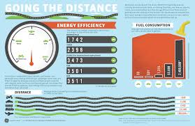 energy efficiency vehicles energy efficiency pinterest