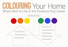 INFOGRAPHIC How Interior Color Choice Can Evoke Moods In Your - Colorful home interior design