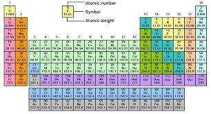 gases on the periodic table yksd physical science chapter