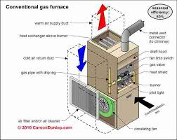 dianose u0026 repair warm air heating furnaces how does a furnace work